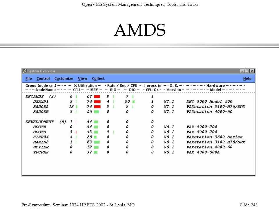 AMDS The system overview display shows a general performance summary similar to MONITOR CLUSTER. More than one cluster can be displayed.