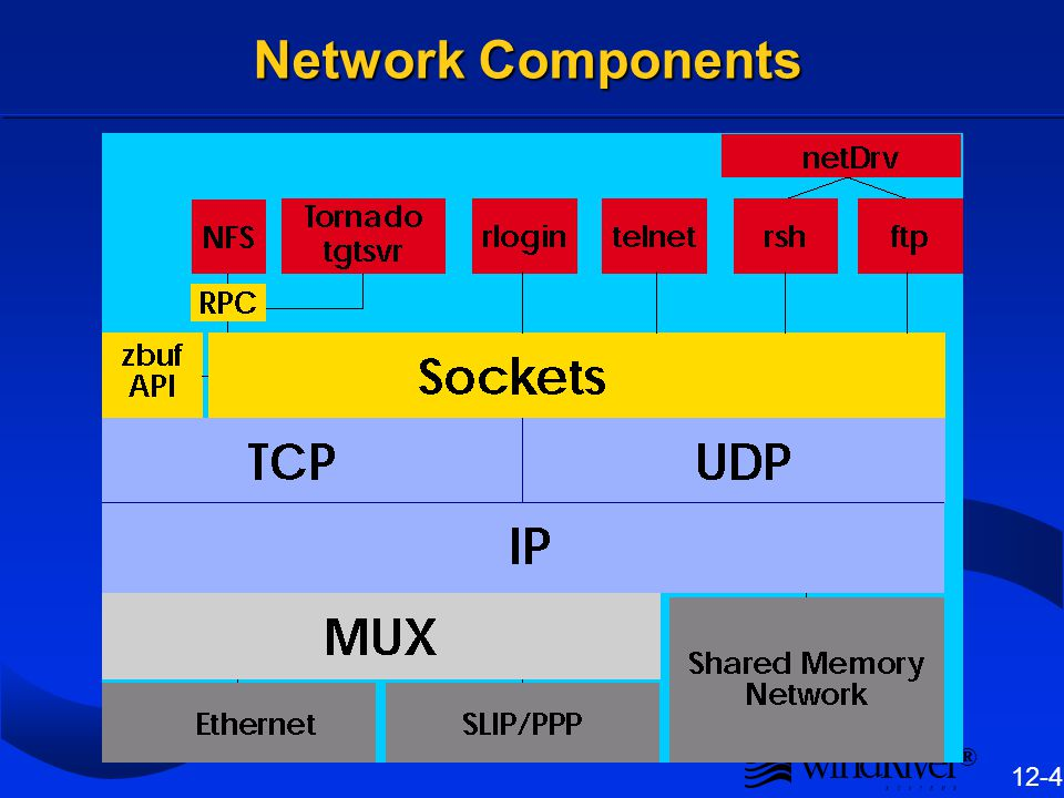 Network Protocols Machines on a network must agree to exchange data in some standard way.