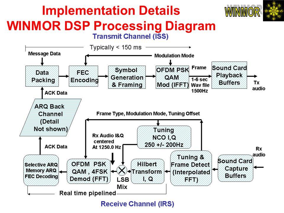 Implementation Details WINMOR DSP Processing Diagram
