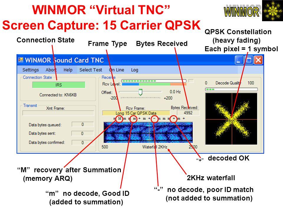 WINMOR Virtual TNC Screen Capture: 15 Carrier QPSK