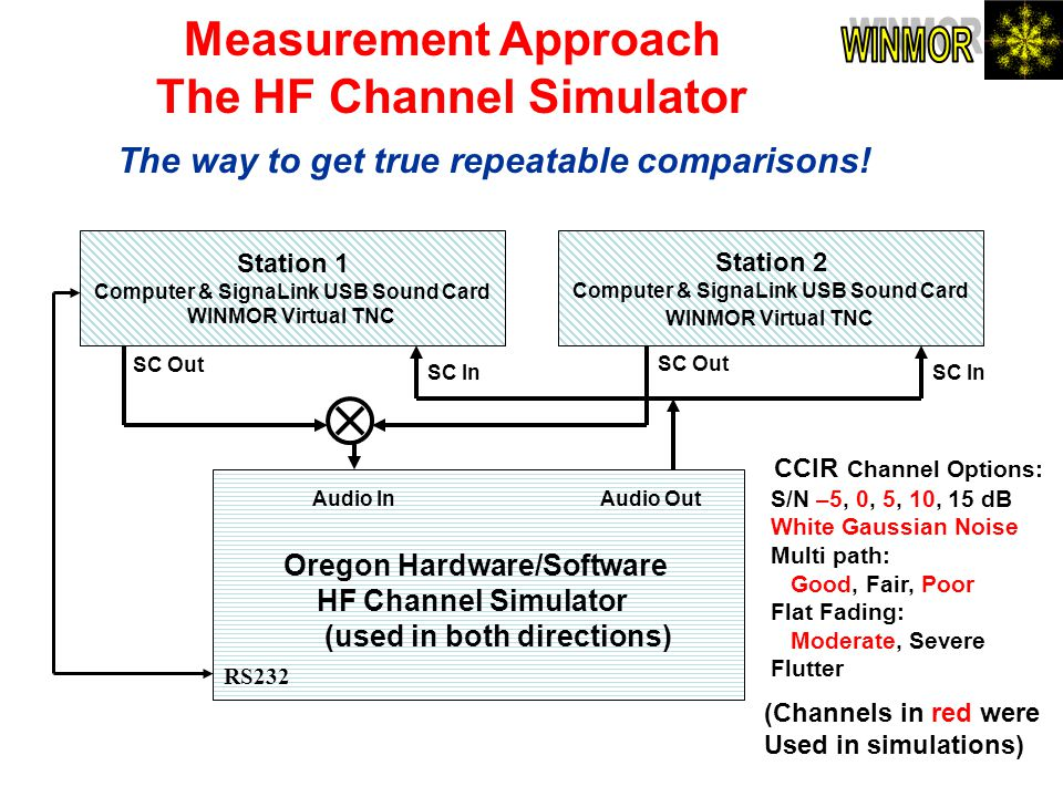 WINMOR Measurement Approach The HF Channel Simulator