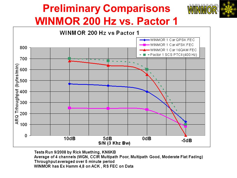 Preliminary Comparisons WINMOR 200 Hz vs. Pactor 1