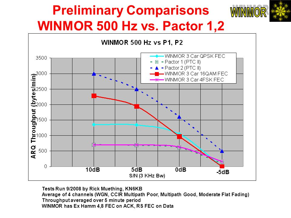 Preliminary Comparisons WINMOR 500 Hz vs. Pactor 1,2