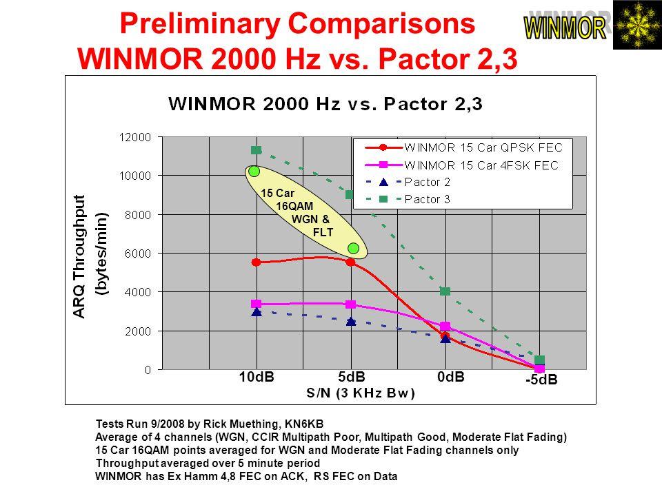 Preliminary Comparisons WINMOR 2000 Hz vs. Pactor 2,3