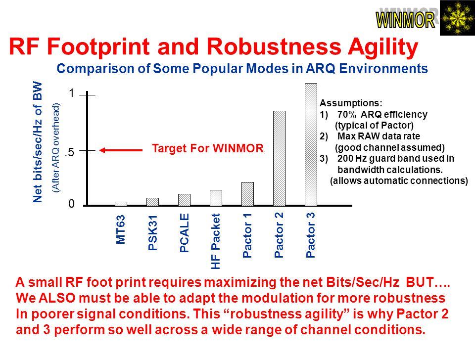 RF Footprint and Robustness Agility