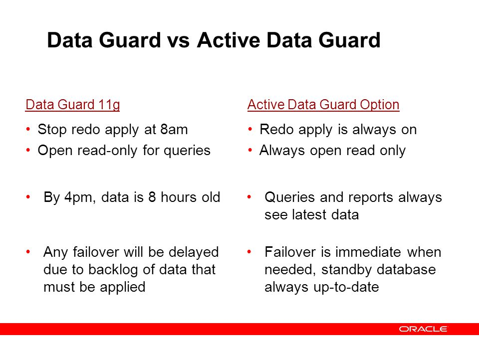 Data Guard vs Active Data Guard