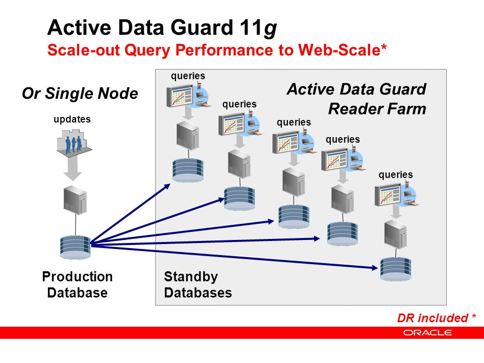 Active Data Guard 11g Scale-out Query Performance to Web-Scale*