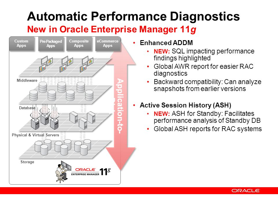 Automatic Performance Diagnostics New in Oracle Enterprise Manager 11g