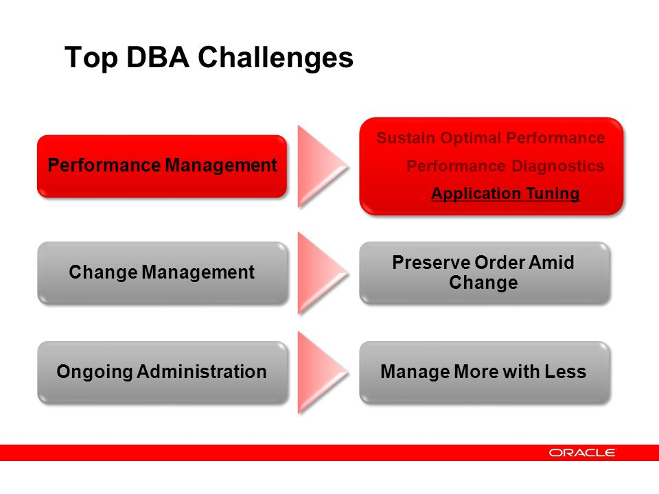 Top DBA Challenges Performance Management Change Management
