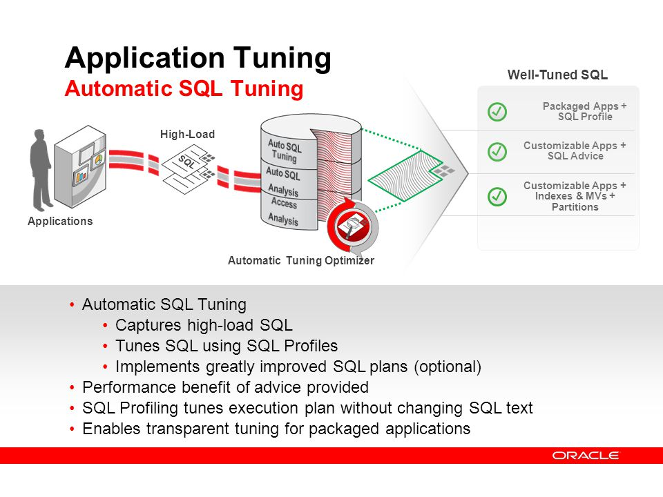 Application Tuning Automatic SQL Tuning