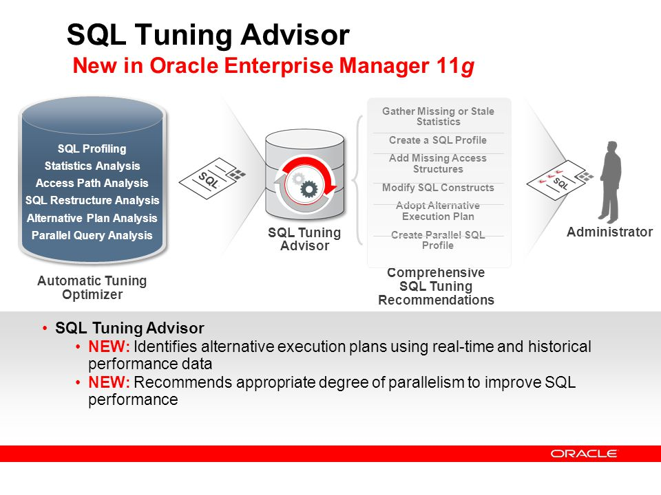SQL Tuning Advisor New in Oracle Enterprise Manager 11g