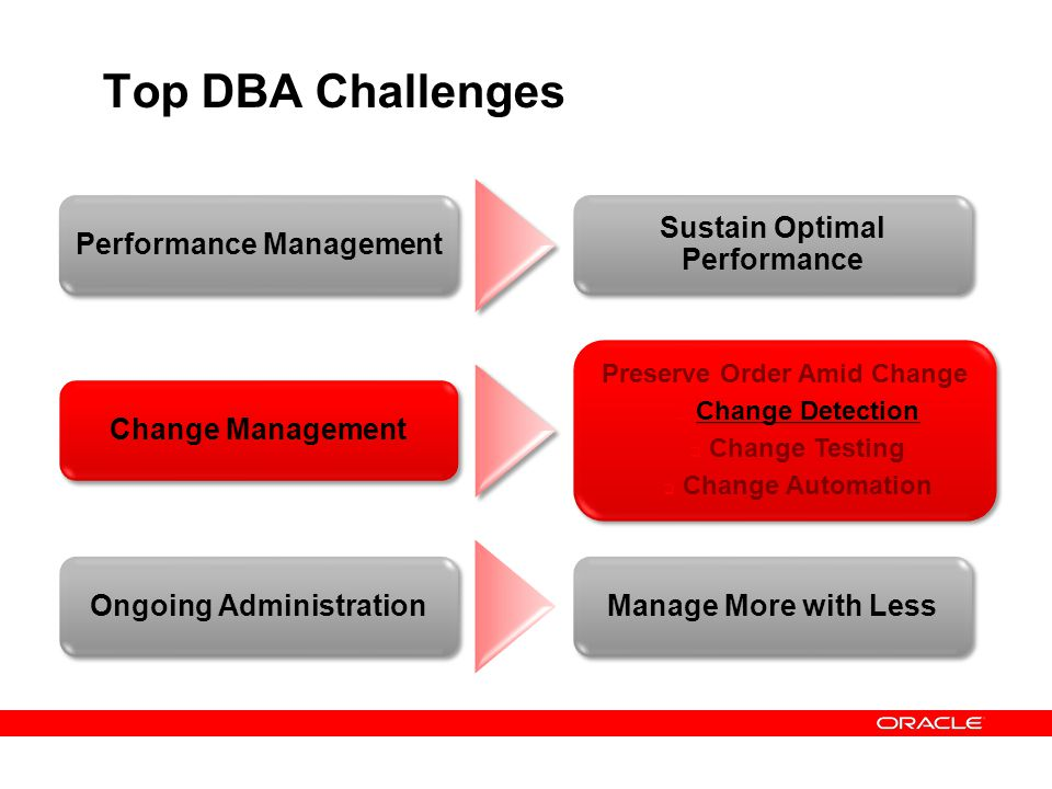 Top DBA Challenges Performance Management Sustain Optimal Performance