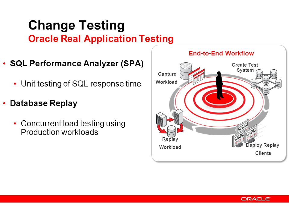 Change Testing Oracle Real Application Testing