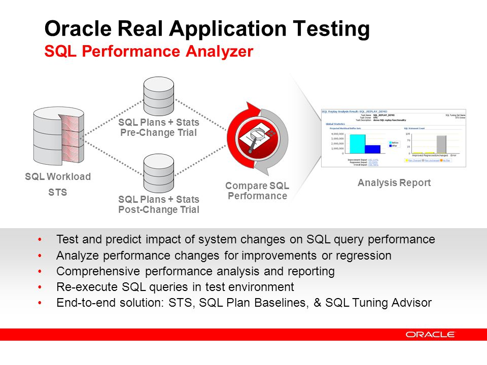 Oracle Real Application Testing SQL Performance Analyzer