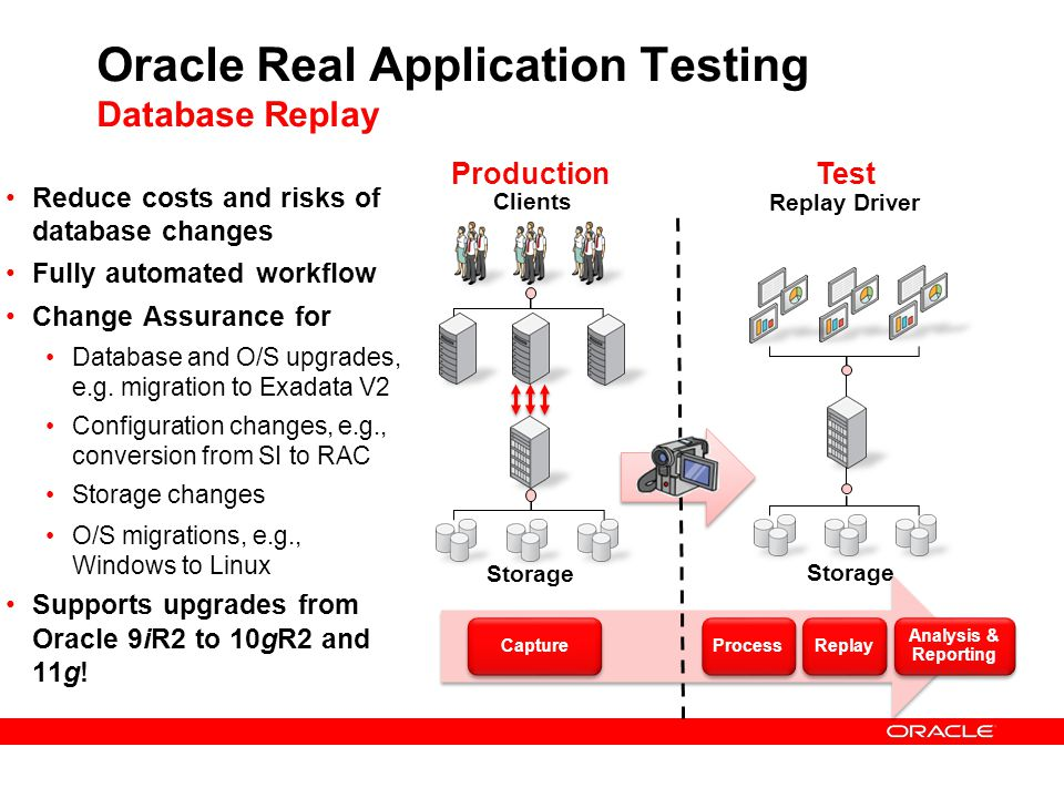 Oracle Real Application Testing Database Replay
