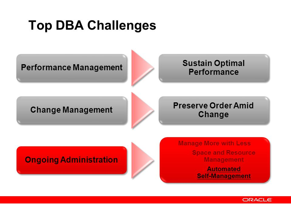 Top DBA Challenges Sustain Optimal Performance Performance Management