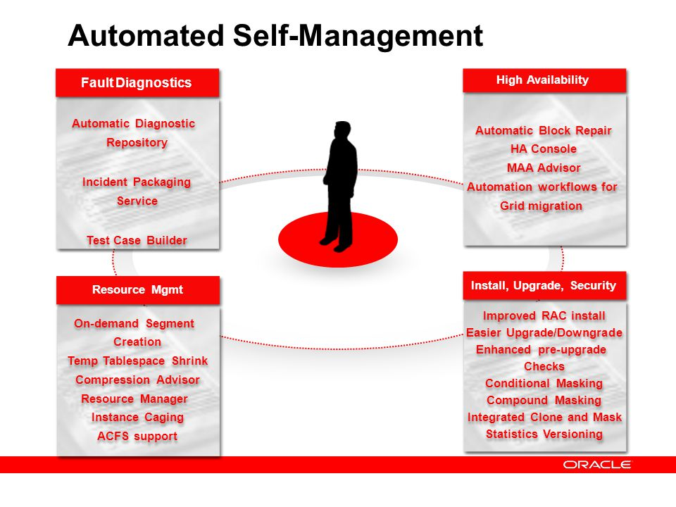 Automated Self-Management