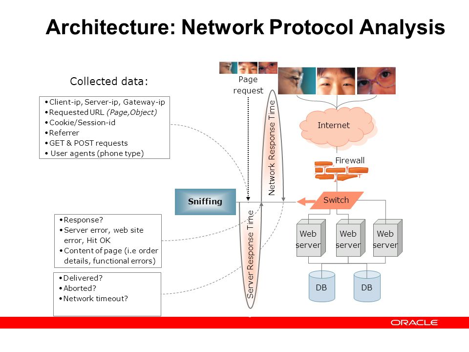 Architecture: Network Protocol Analysis