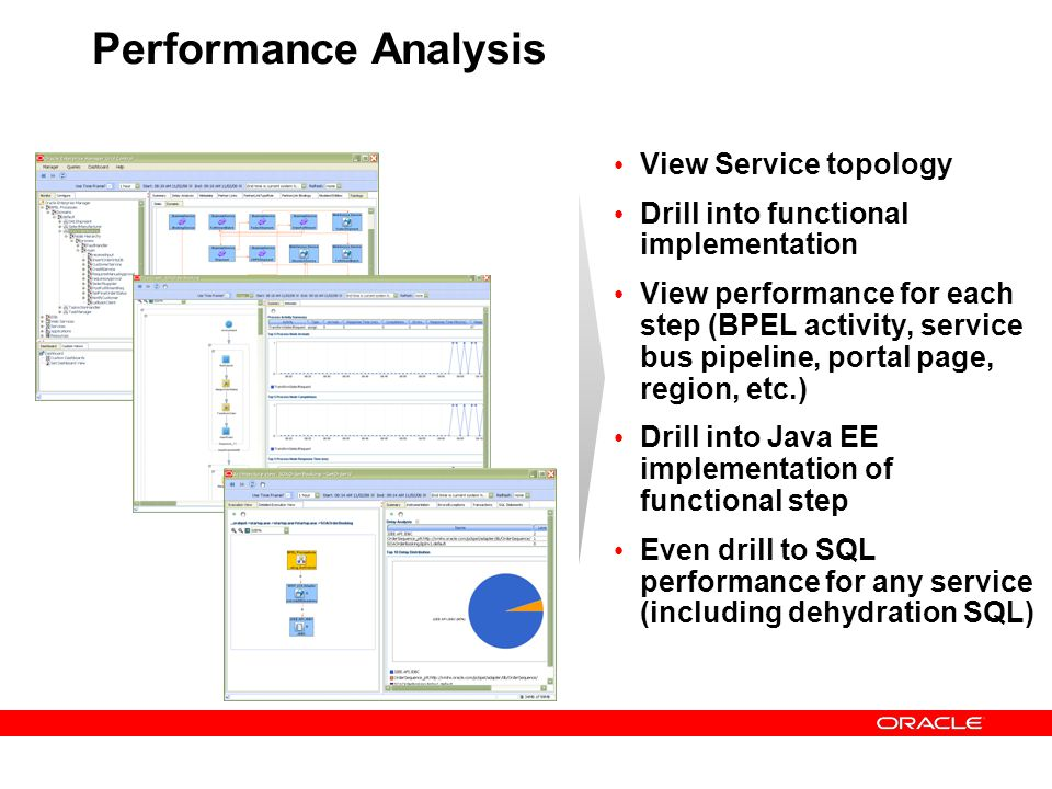 Performance Analysis View Service topology