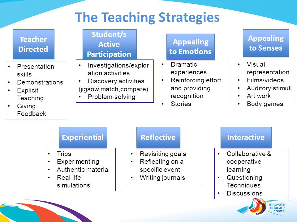 The Teaching Strategies