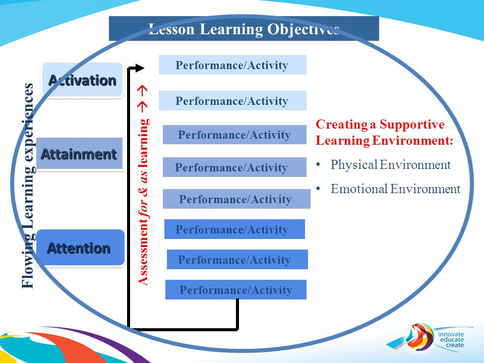 Lesson Learning Objectives