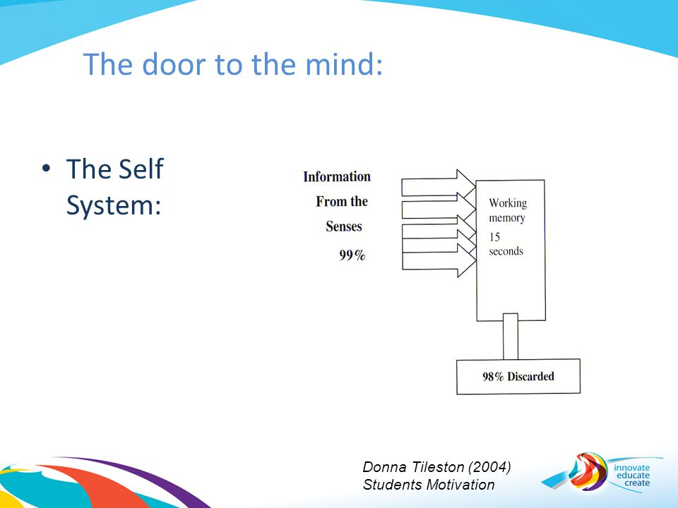The door to the mind: The Self System: Donna Tileston (2004)