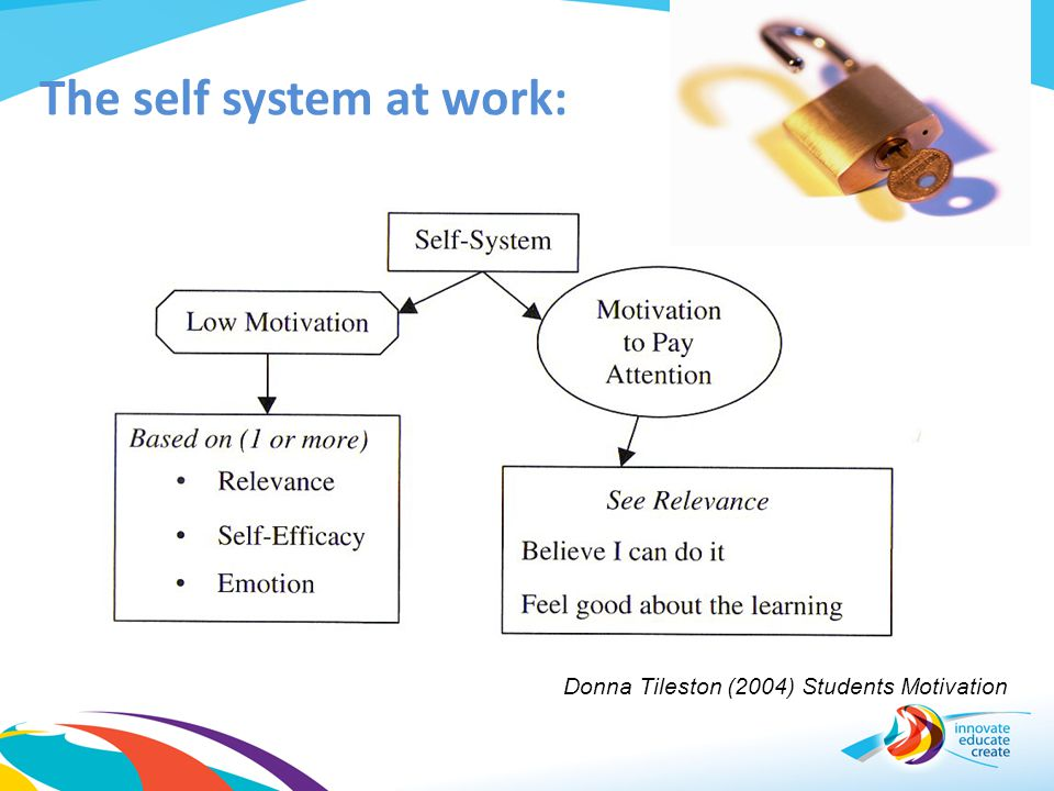 The self system at work:
