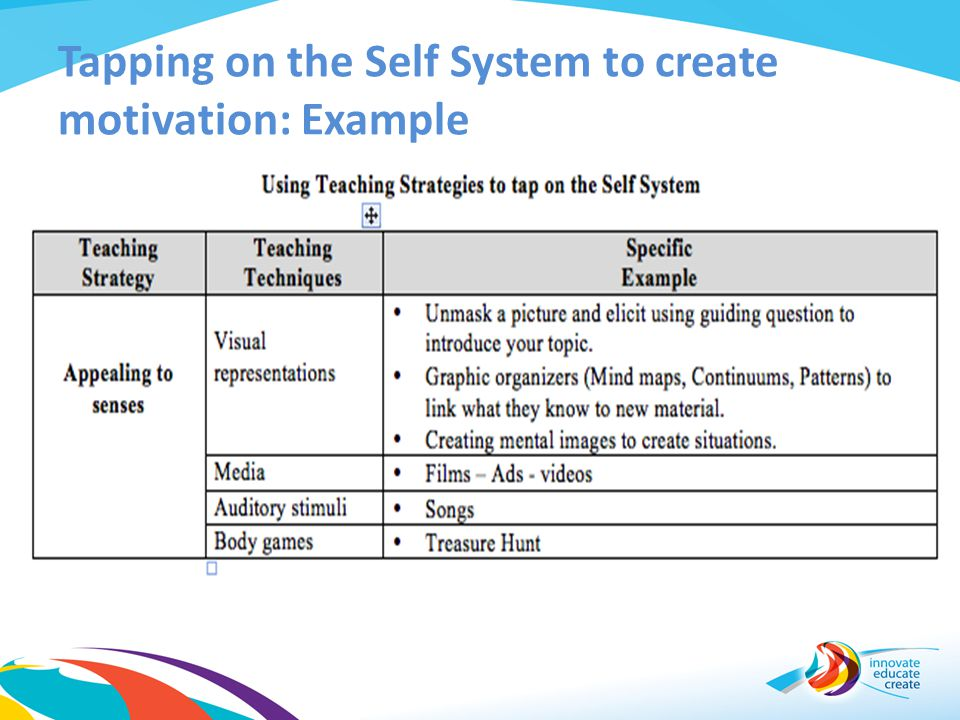 Tapping on the Self System to create motivation: Example