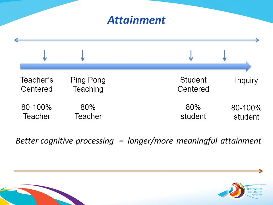 Attainment Teacher's. Centered. 80-100% Teacher. Ping Pong. Teaching. 80% Teacher. Student. Centered.