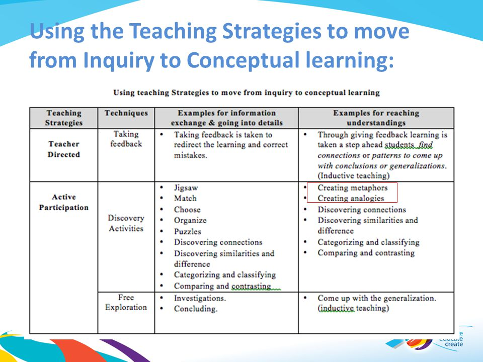 Using the Teaching Strategies to move from Inquiry to Conceptual learning: