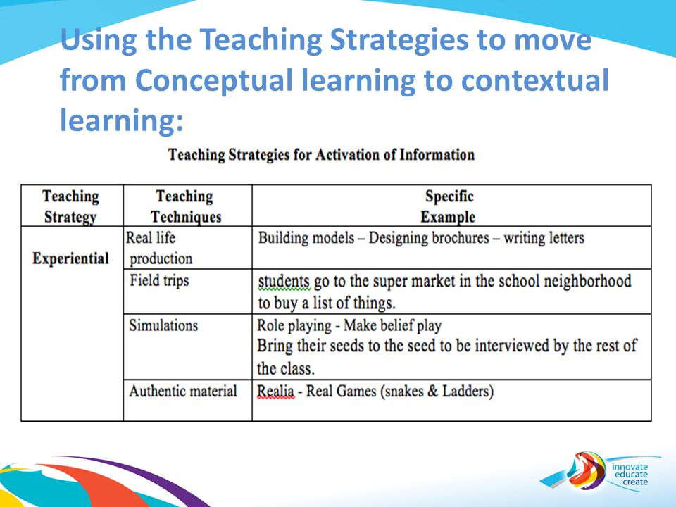 Using the Teaching Strategies to move from Conceptual learning to contextual learning: