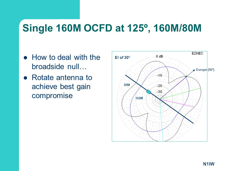 Single 160M OCFD at 125º, 160M/80M How to deal with the broadside null… Rotate antenna to achieve best gain compromise.