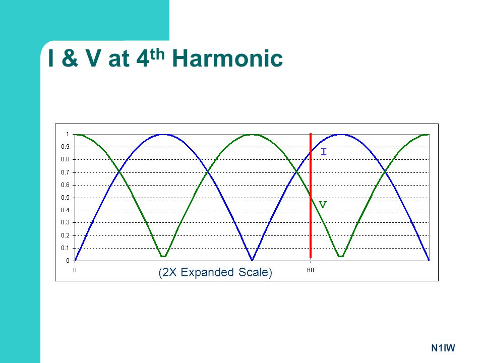 I & V at 4th Harmonic I V (2X Expanded Scale) N1IW