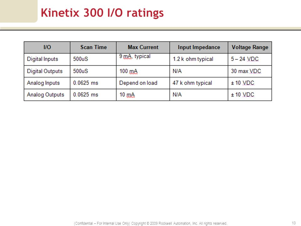 Kinetix 300 I/O ratings (Confidential – For Internal Use Only) Copyright © 2009 Rockwell Automation, Inc.
