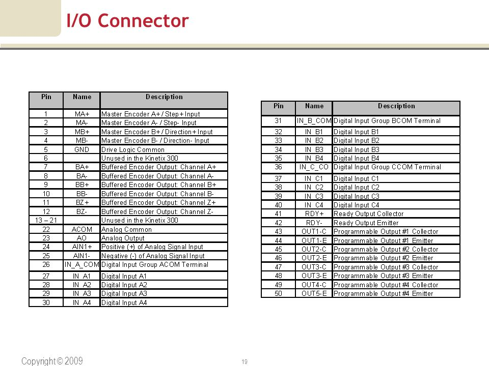I/O Connector Copyright © 2009 Rockwell Automation, Inc. All rights reserved.