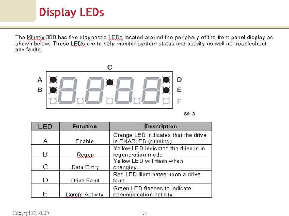 Display LEDs Copyright © 2009 Rockwell Automation, Inc. All rights reserved.