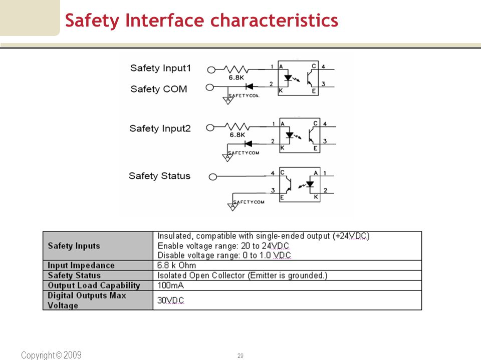Safety Interface characteristics