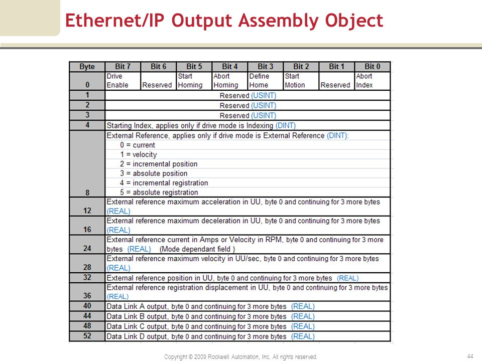 Ethernet/IP Output Assembly Object