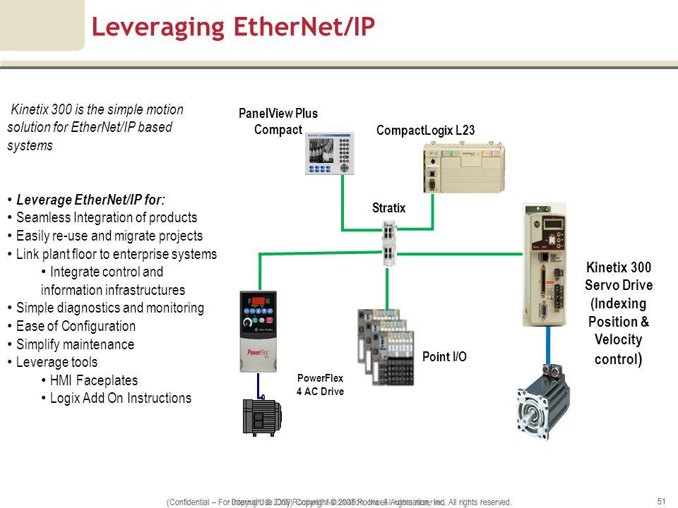 Leveraging EtherNet/IP