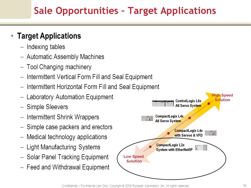 Sale Opportunities – Target Applications