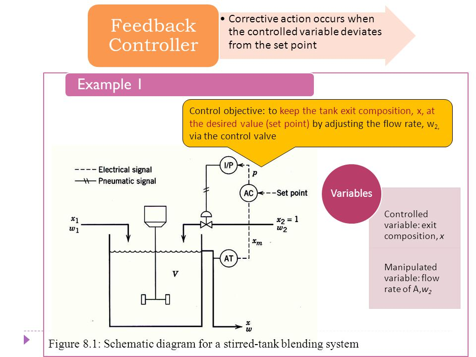 Chapter 8 Feedback Controller Chapter 8 Example 1