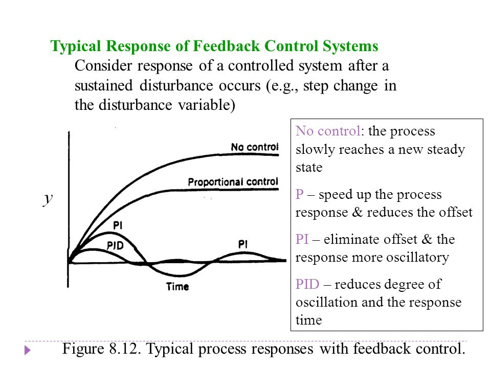 Chapter 8 Chapter 8 Typical Response of Feedback Control Systems