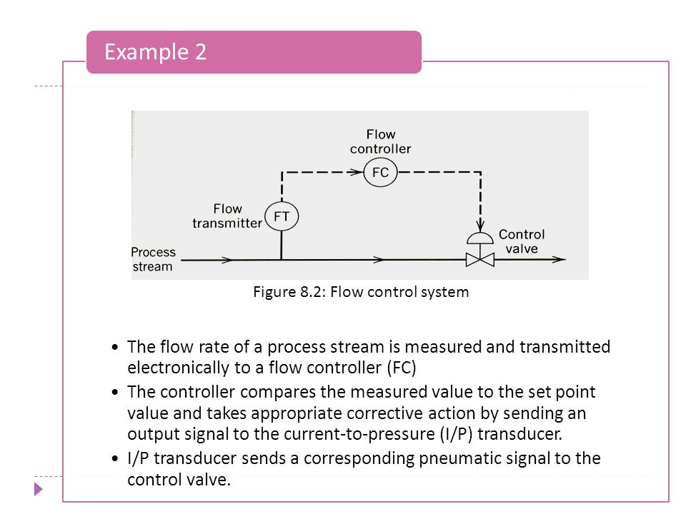 Example 2 The flow rate of a process stream is measured and transmitted electronically to a flow controller (FC)