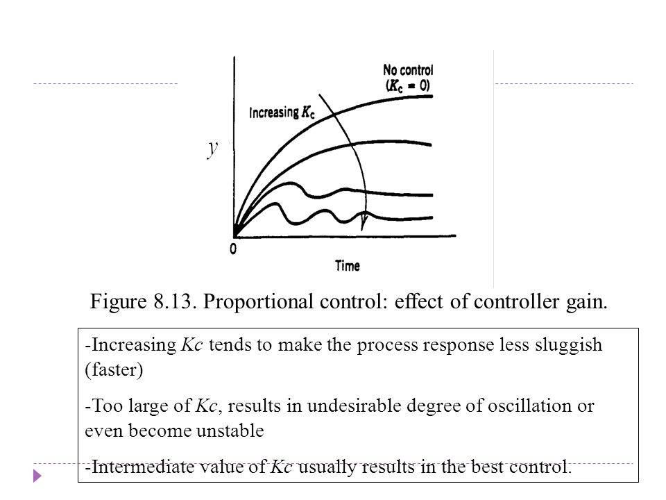 Chapter 8 Chapter 8. Figure 8.13. Proportional control: effect of controller gain.