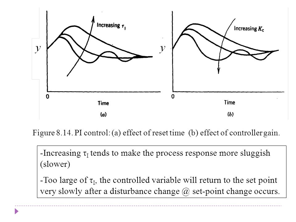 Chapter 8 Chapter 8. Figure 8.14. PI control: (a) effect of reset time (b) effect of controller gain.