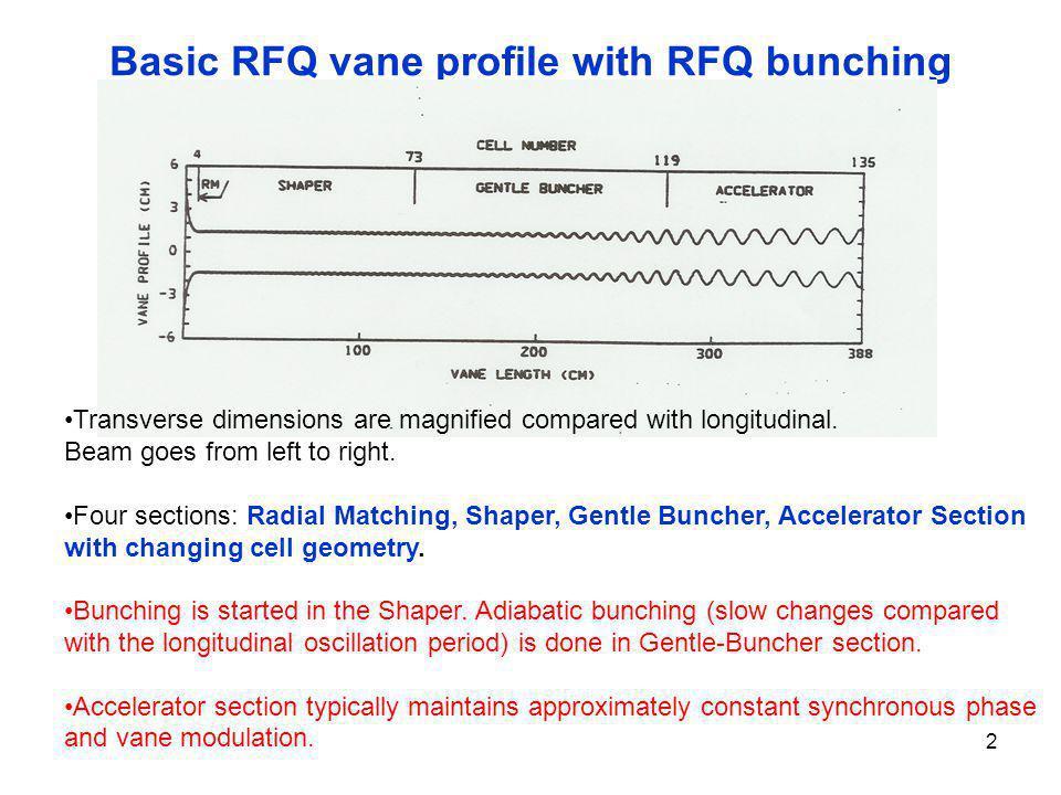 Basic RFQ vane profile with RFQ bunching