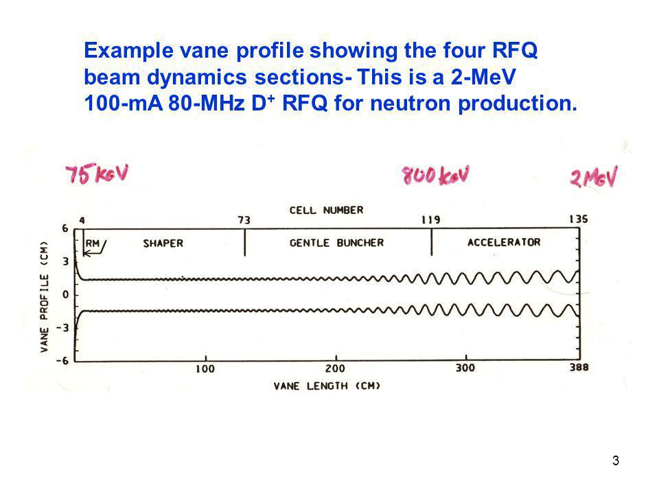 Example vane profile showing the four RFQ