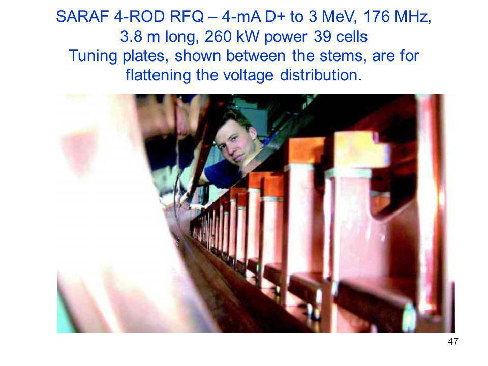 SARAF 4-ROD RFQ – 4-mA D+ to 3 MeV, 176 MHz,