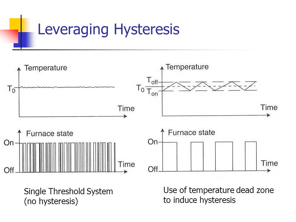 Leveraging Hysteresis