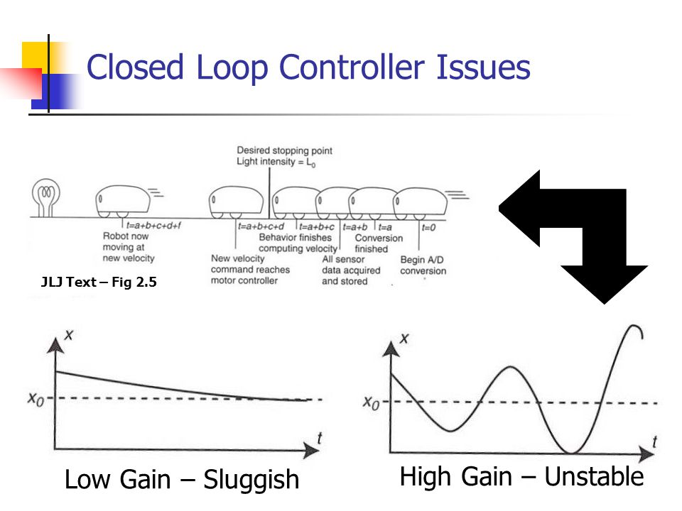 Closed Loop Controller Issues